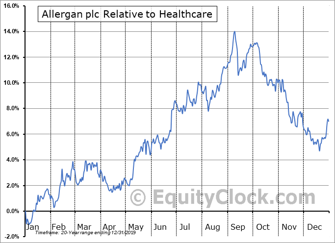 AGN Relative to the Sector