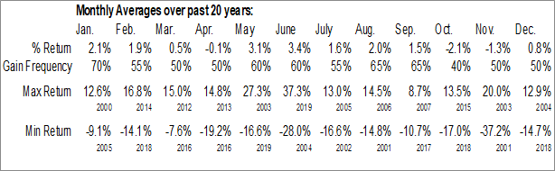 Monthly Seasonal Allergan plc (NYSE:AGN)