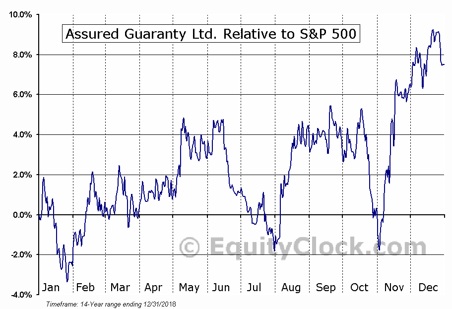 AGO Relative to the S&P 500