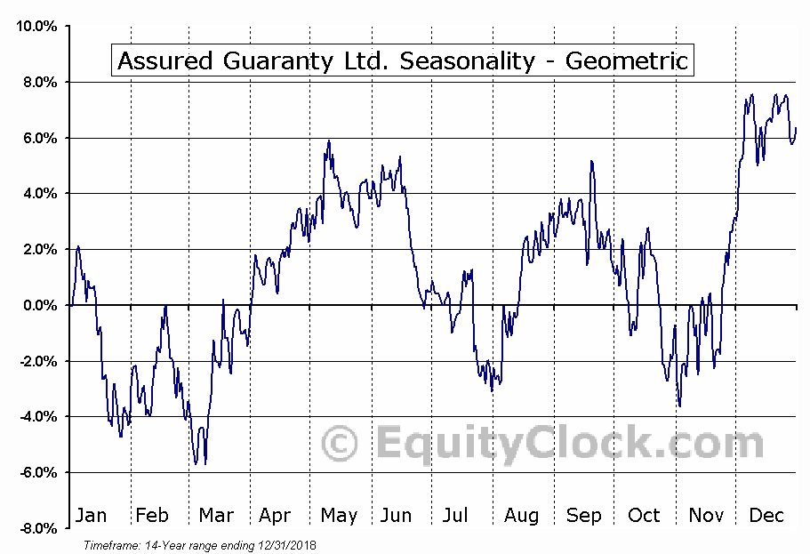 Assured Guaranty Ltd. (NYSE:AGO) Seasonality