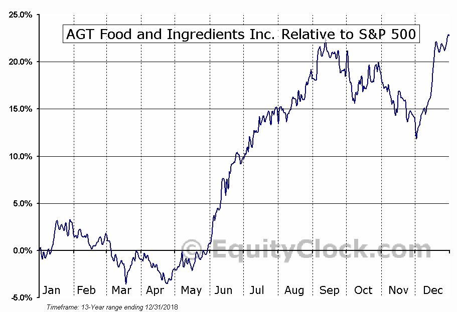 AGT.TO Relative to the S&P 500