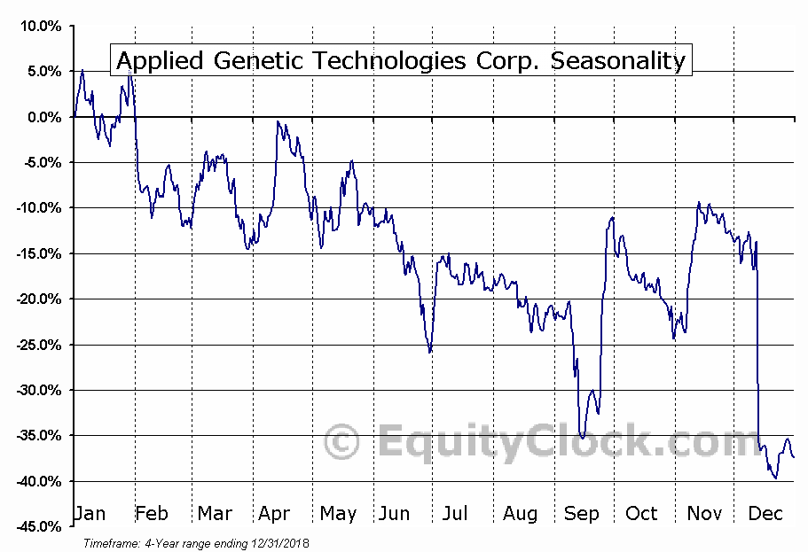 Applied Genetic Technologies Corporation Seasonal Chart