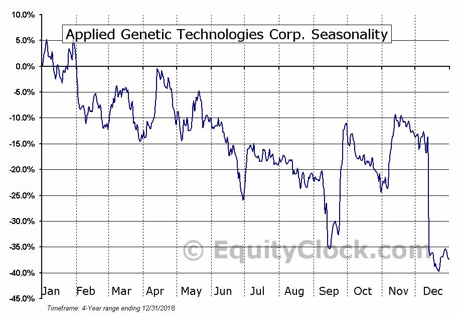 Applied Genetic Technologies Corporation (AGTC) Seasonal Chart