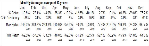 Monthly Seasonal Agritek Holdings, Inc. (OTCMKT:AGTK)