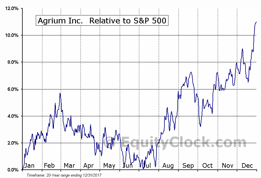 Agrium Inc Tseagu Seasonal Chart Equity Clock
