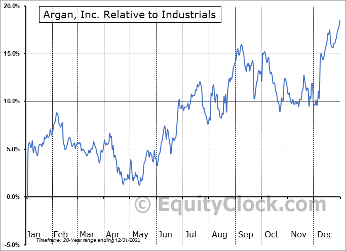 AGX Relative to the Sector