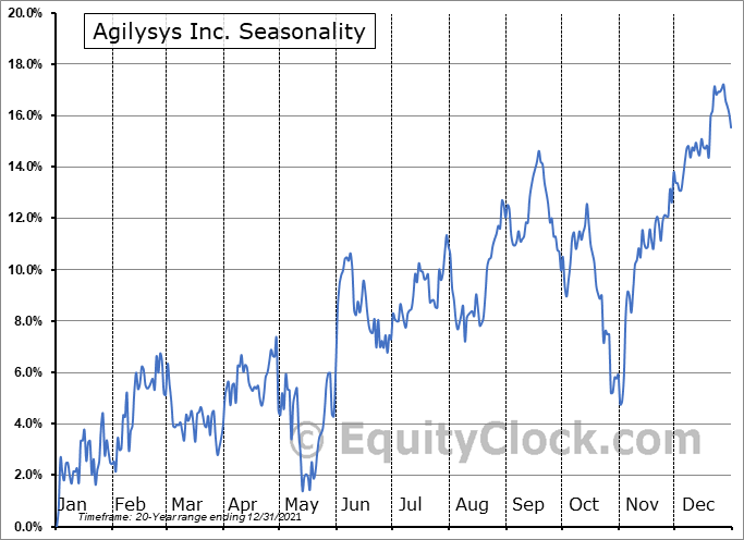 Agilysys, Inc. Seasonal Chart