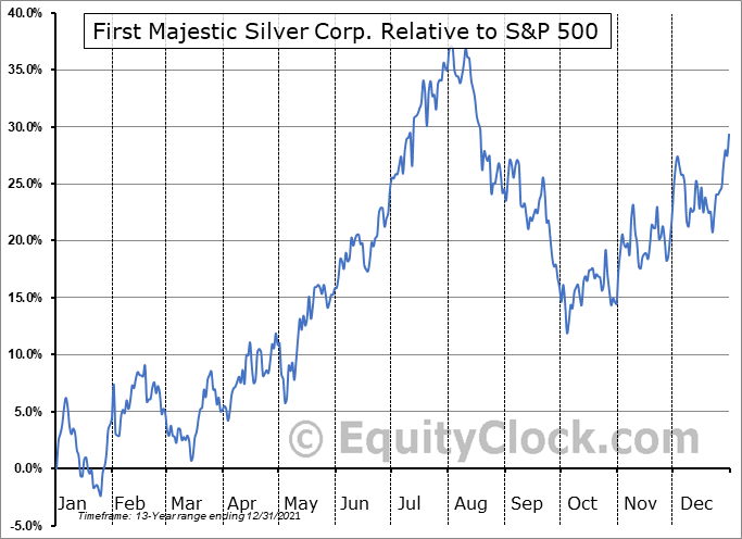 AG Relative to the S&P 500