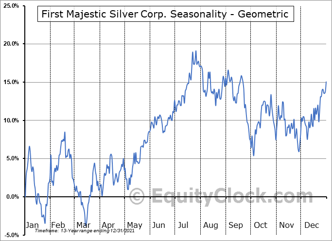 First Majestic Silver Corp. (NYSE:AG) Seasonality