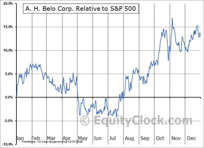 AHC Relative to the S&P 500