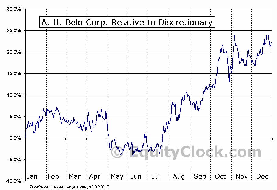 AHC Relative to the Sector