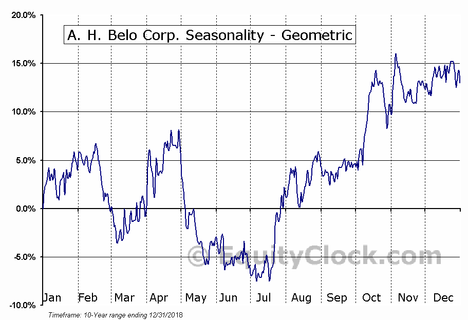 A. H. Belo Corp. (NYSE:AHC) Seasonality