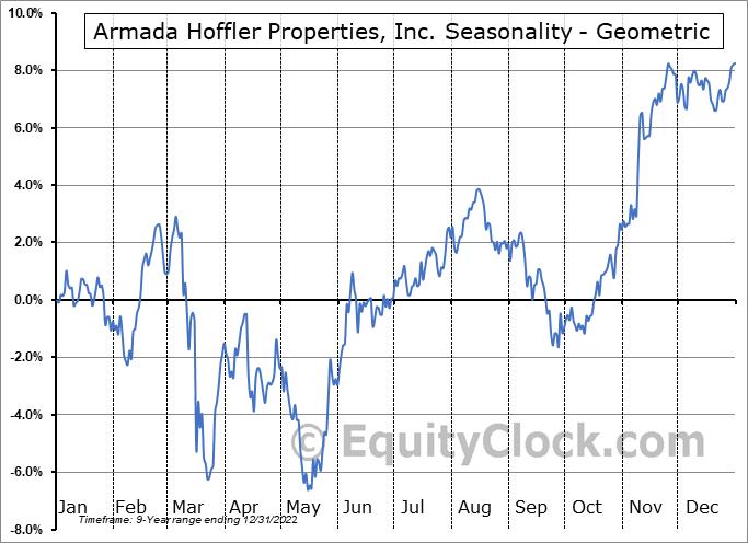 Armada Hoffler Properties, Inc. (NYSE:AHH) Seasonality