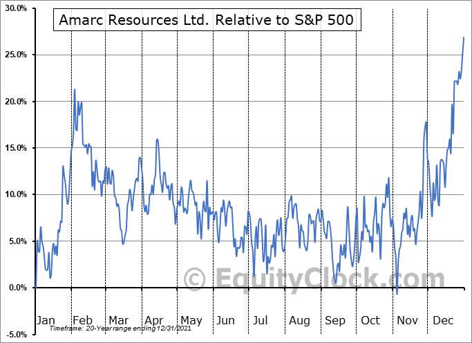 AHR.V Relative to the S&P 500