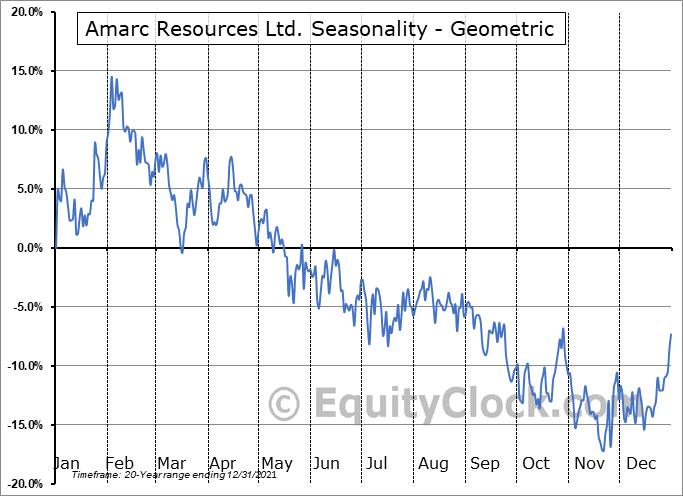 Amarc Resources Ltd. (TSXV:AHR.V) Seasonality