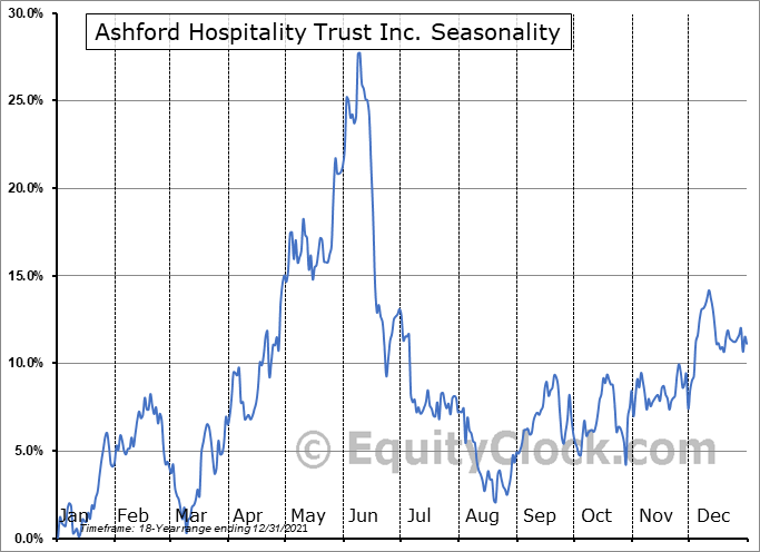 Ashford Hospitality Trust Inc. (NYSE:AHT) Seasonality