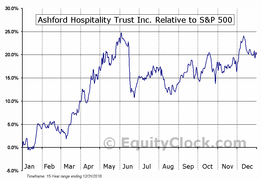AHT Relative to the S&P 500