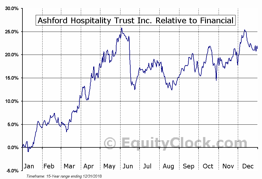 AHT Relative to the Sector