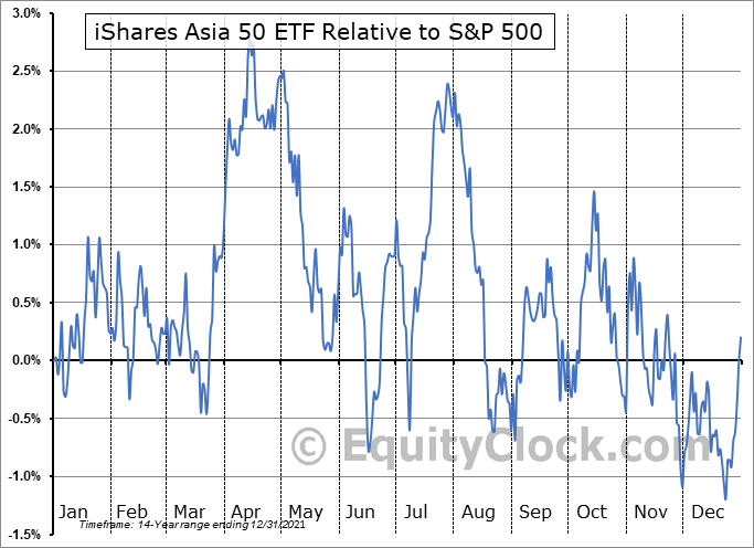 AIA Relative to the S&P 500