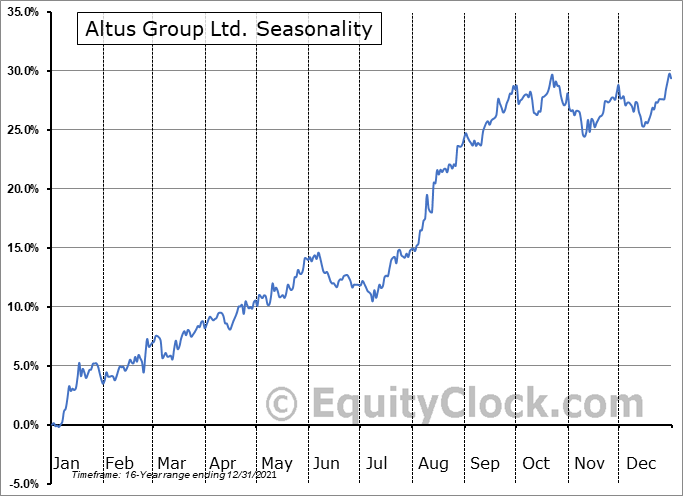 Altus Group Ltd. (TSE:AIF.TO) Seasonality