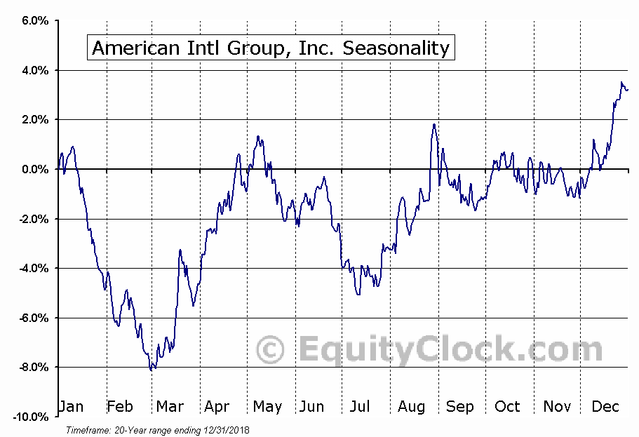 American International Group, Inc. (AIG) Seasonal Chart