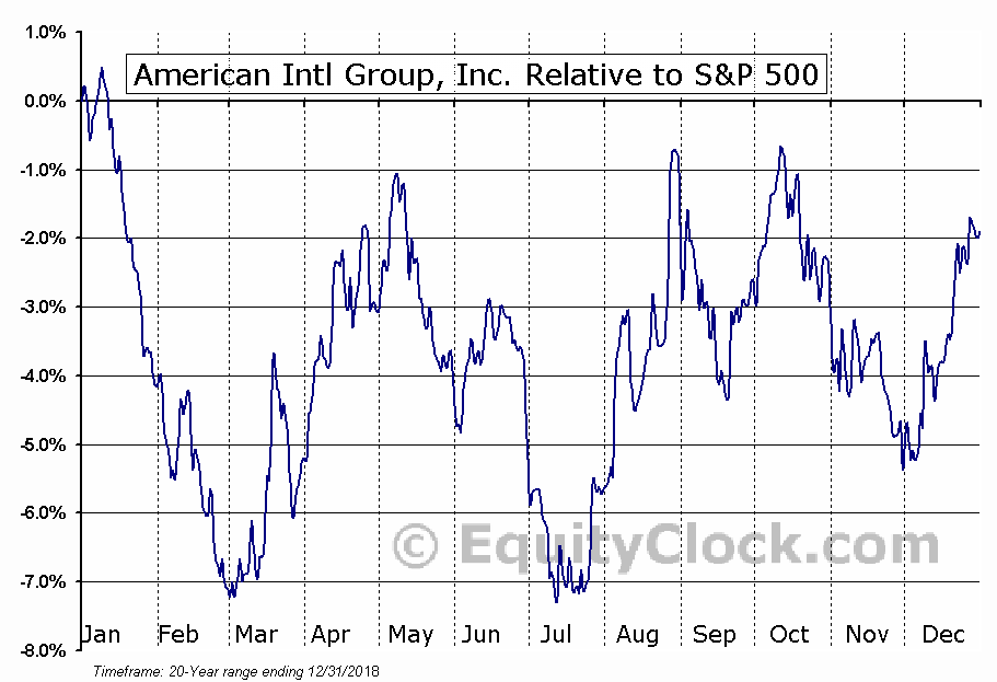 AIG Relative to the S&P 500