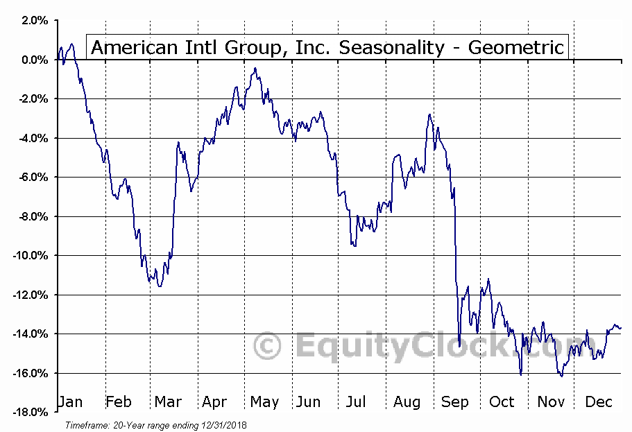 American Intl Group, Inc. (NYSE:AIG) Seasonality