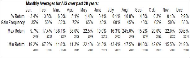 Monthly Seasonal American Intl Group, Inc. (NYSE:AIG)