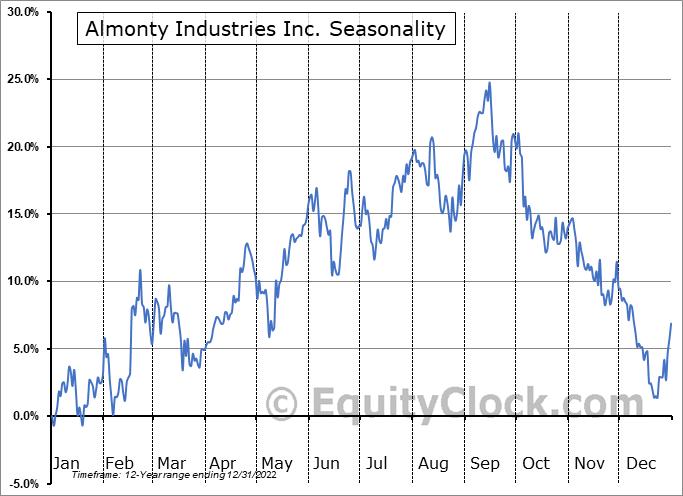 Almonty Industries Inc. (TSE:AII.TO) Seasonality