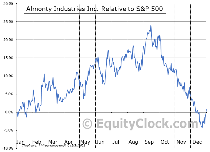 AII.TO Relative to the S&P 500