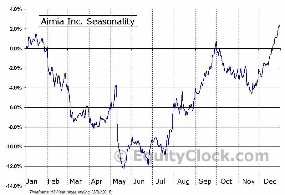 Aimia Inc (TSE:AIM) Seasonality