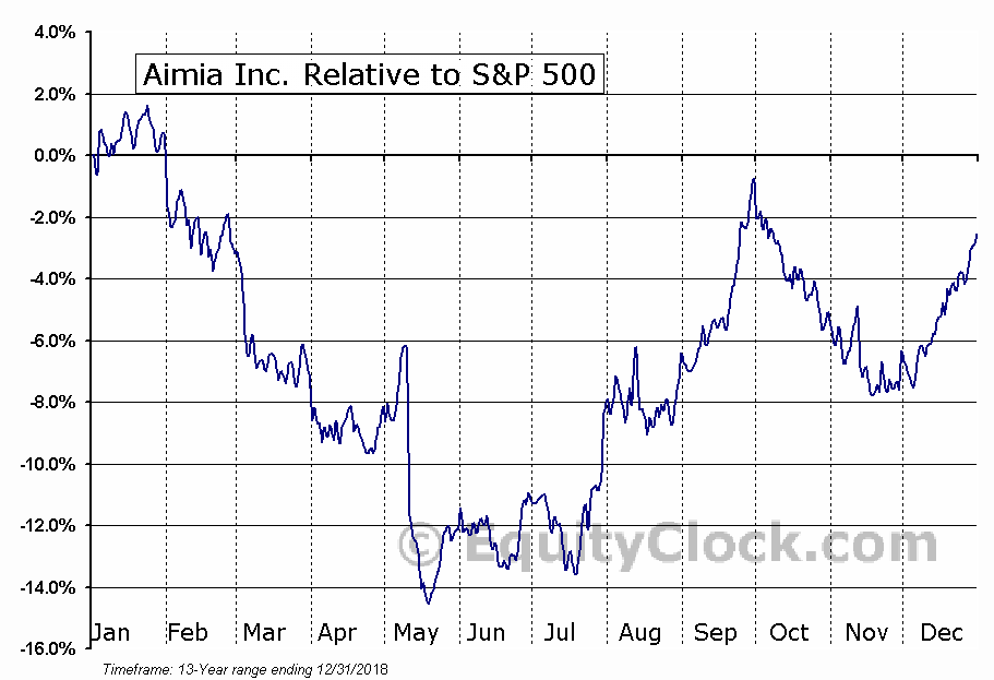 AIM.TO Relative to the S&P 500