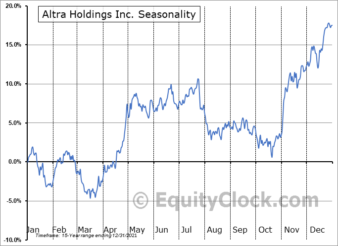 Altra Industrial Motion Corp. Seasonal Chart