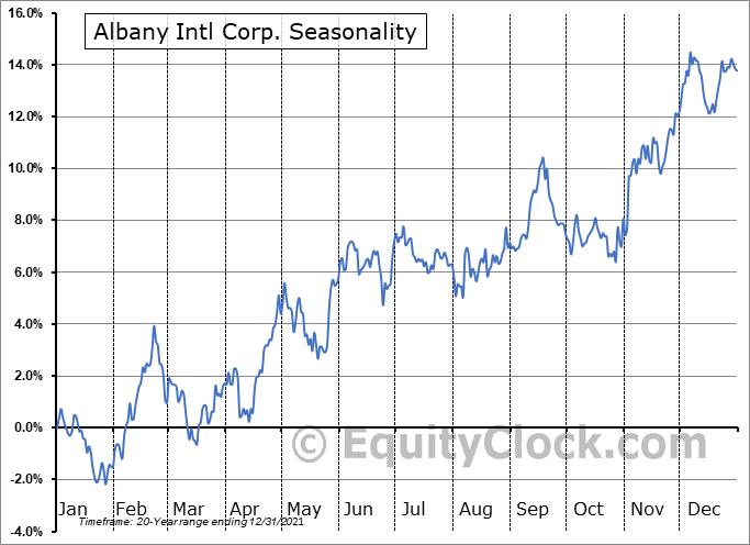 Albany International Corporation Seasonal Chart