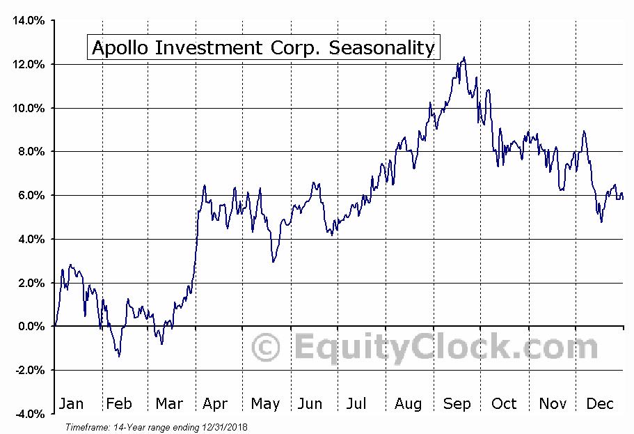 Apollo Investment Corporation (AINV) Seasonal Chart