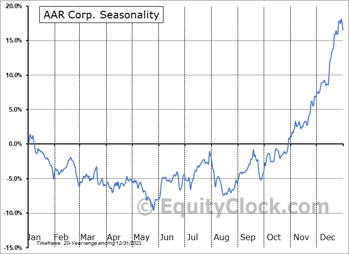 AAR Corp. Seasonal Chart