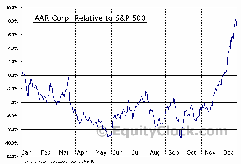 AIR Relative to the S&P 500