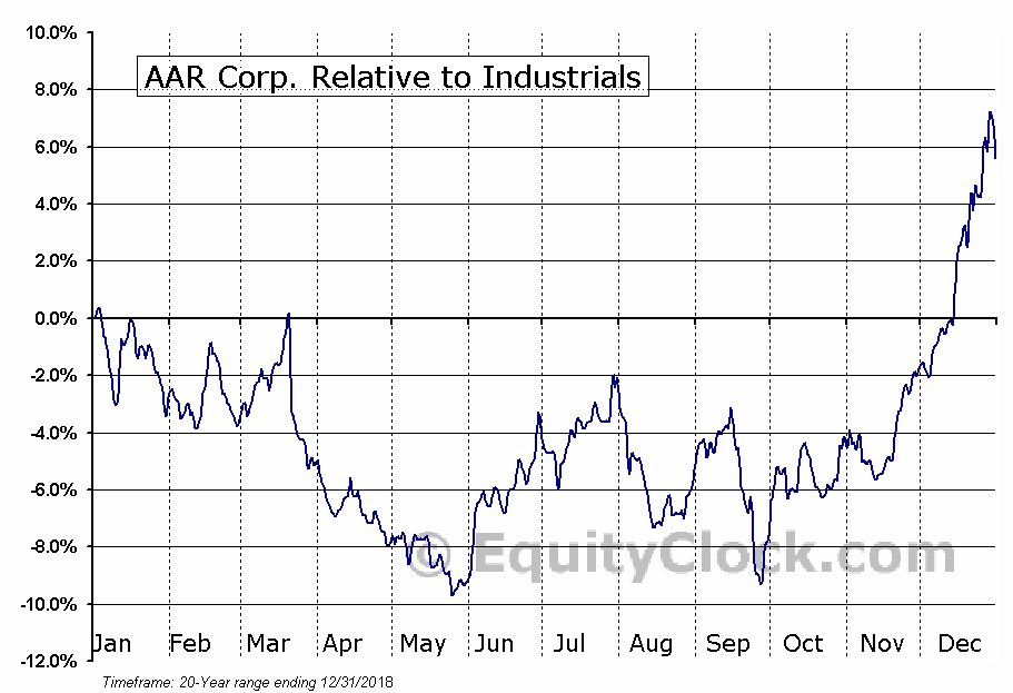 AIR Relative to the Sector