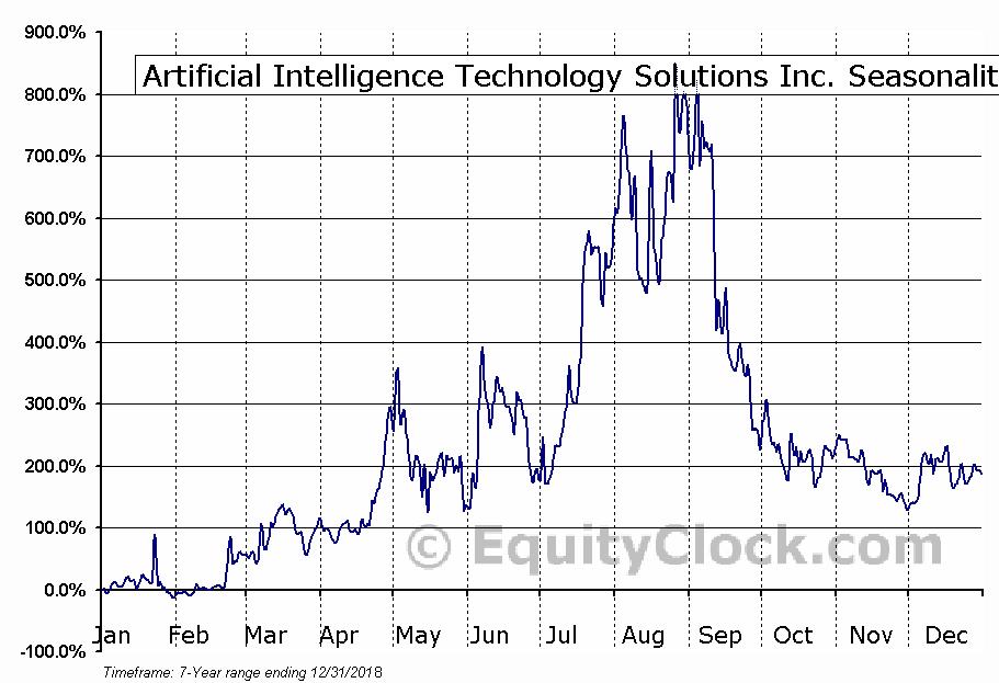 Artificial Intelligence Technology Solutions Inc. (OTCMKT:AITX) Seasonality