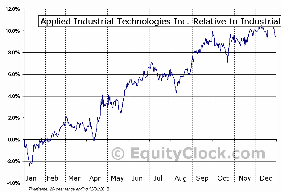 AIT Relative to the Sector