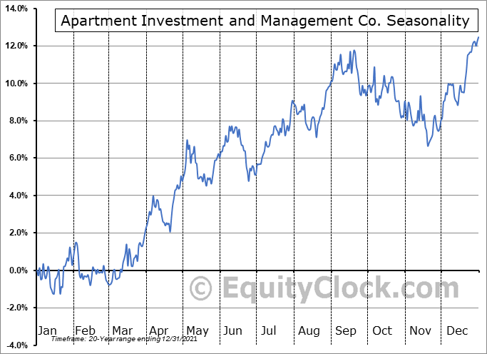 Apartment Investment and Management Company Seasonal Chart