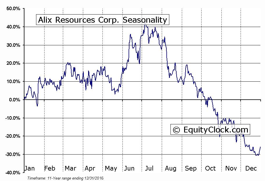 Alix Resources Corp. (TSXV:AIX) Seasonality