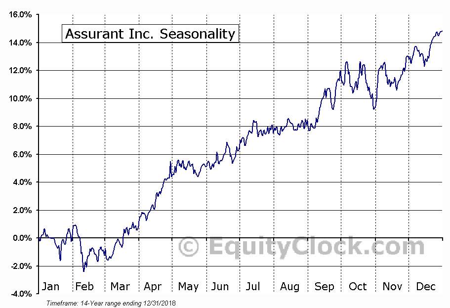Assurant, Inc. (AIZ) Seasonal Chart