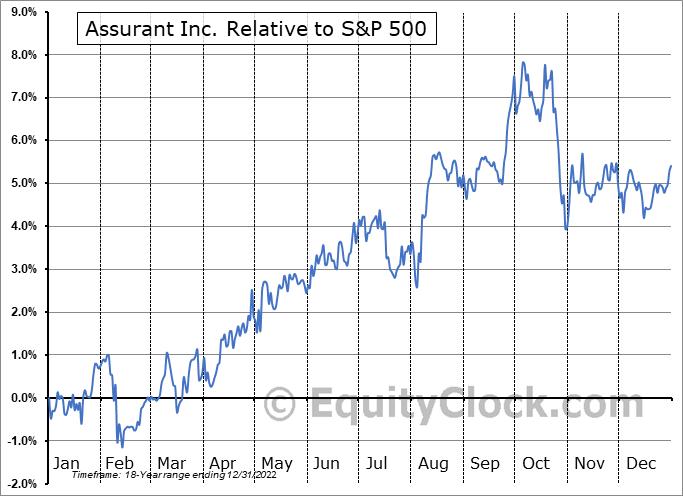 AIZ Relative to the S&P 500