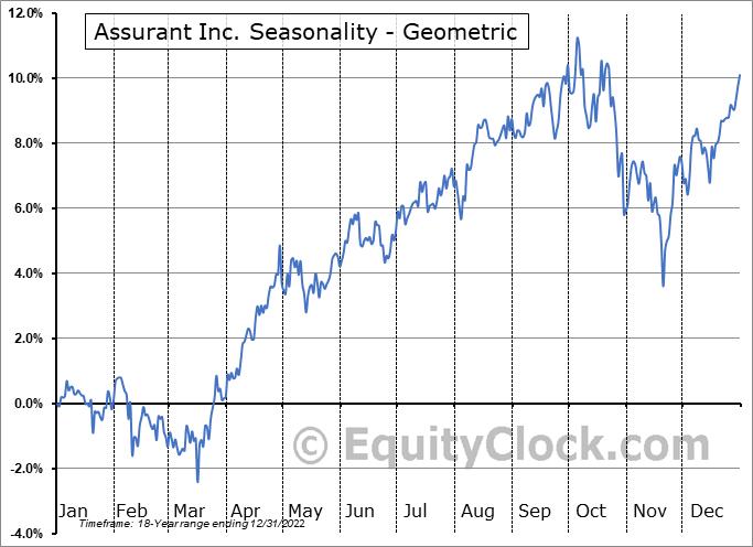 Assurant Inc. (NYSE:AIZ) Seasonality