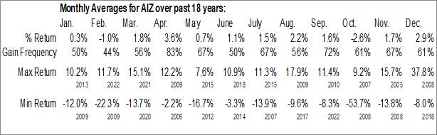 Monthly Seasonal Assurant Inc. (NYSE:AIZ)