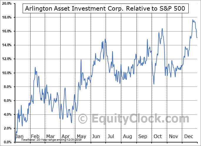 AI Relative to the S&P 500