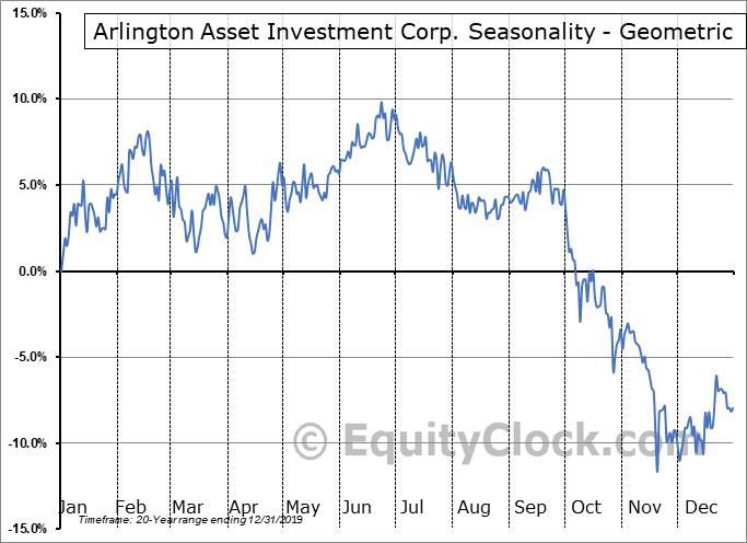 Arlington Asset Investment Corp. (NYSE:AI) Seasonality