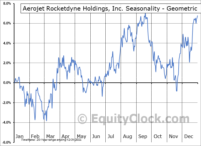 Aerojet Rocketdyne Holdings, Inc. (NYSE:AJRD) Seasonality
