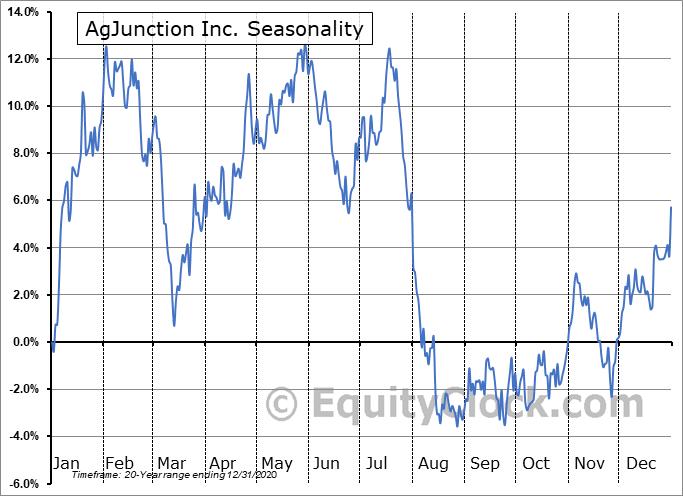AgJunction Inc. (TSE:AJX.TO) Seasonality